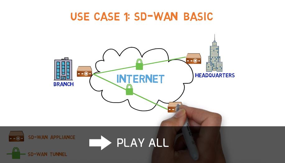 SDWAN whiteboard video