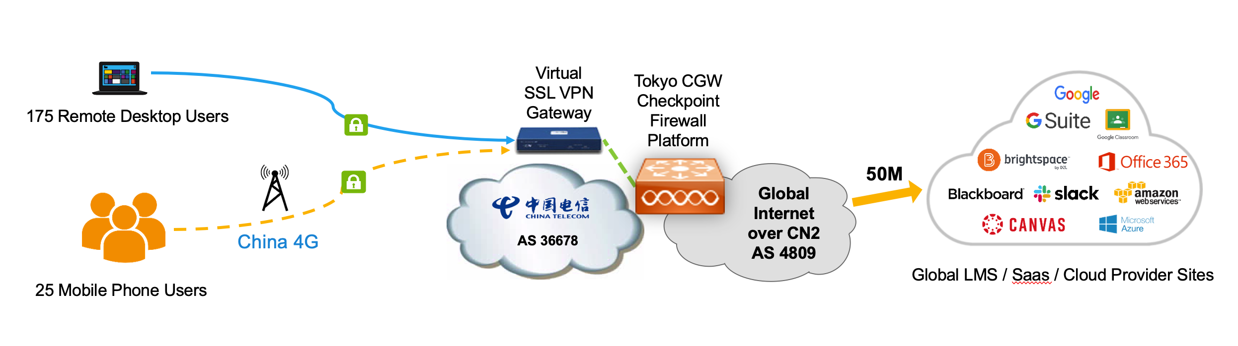 Remote Access VPN Solution Topology