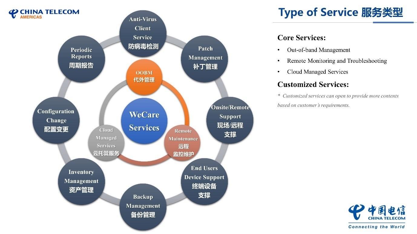 WeCare Infographic