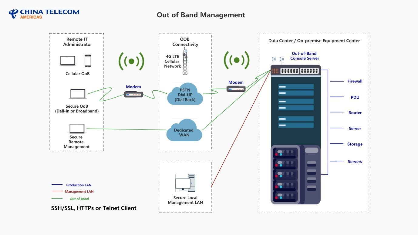 Out-of-Band Management Infographic