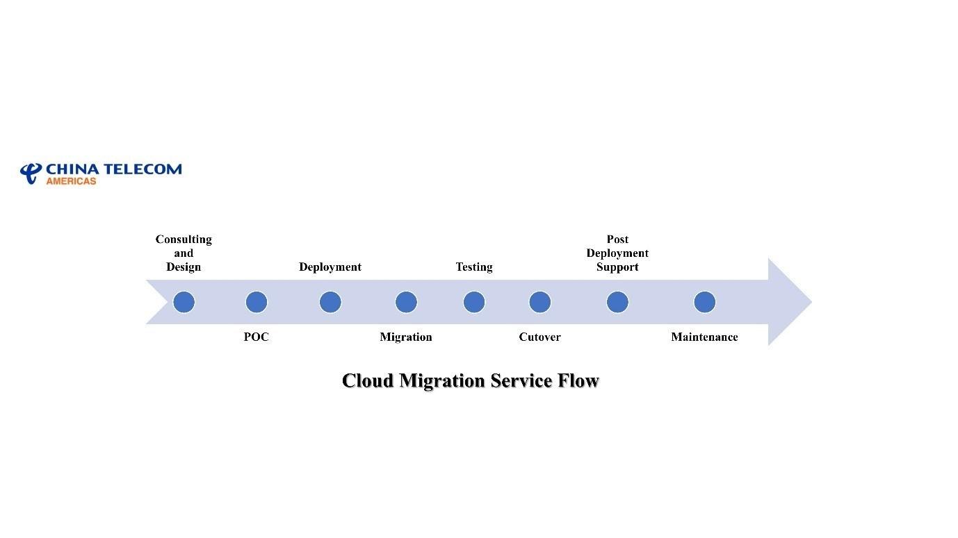 Cloud Migration Service Flow Infographic